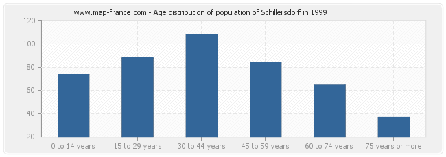 Age distribution of population of Schillersdorf in 1999