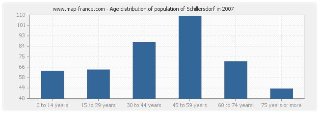 Age distribution of population of Schillersdorf in 2007