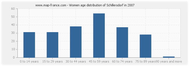 Women age distribution of Schillersdorf in 2007