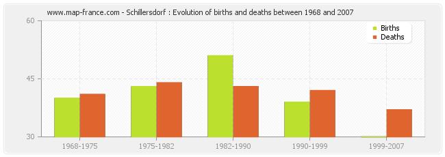 Schillersdorf : Evolution of births and deaths between 1968 and 2007