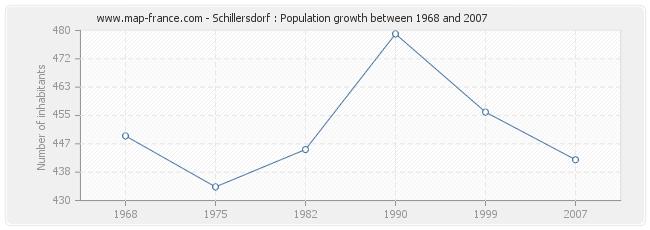 Population Schillersdorf