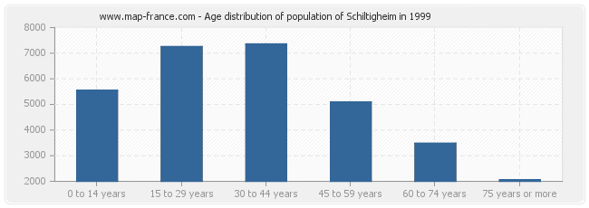 Age distribution of population of Schiltigheim in 1999