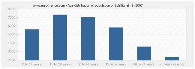 Age distribution of population of Schiltigheim in 2007