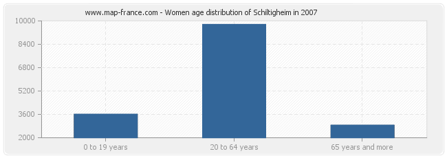 Women age distribution of Schiltigheim in 2007