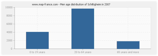 Men age distribution of Schiltigheim in 2007