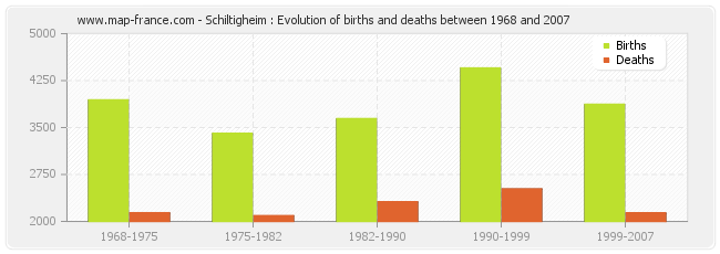Schiltigheim : Evolution of births and deaths between 1968 and 2007