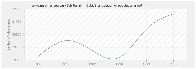 Schiltigheim : Cubic interpolation of population growth
