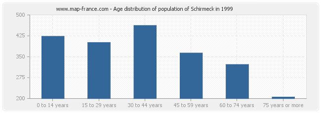 Age distribution of population of Schirmeck in 1999