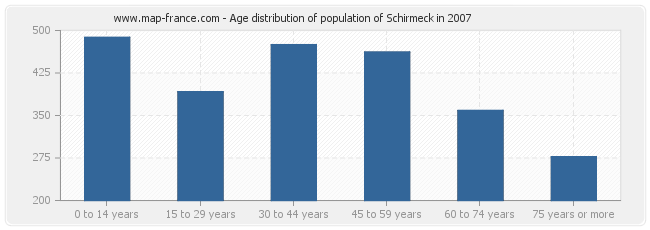Age distribution of population of Schirmeck in 2007