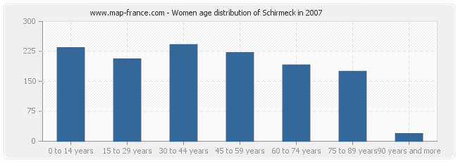 Women age distribution of Schirmeck in 2007
