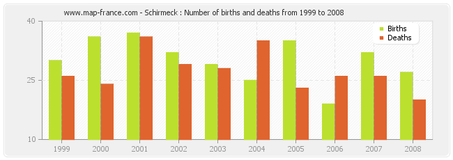 Schirmeck : Number of births and deaths from 1999 to 2008