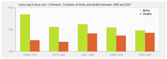 Schirmeck : Evolution of births and deaths between 1968 and 2007