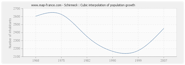 Schirmeck : Cubic interpolation of population growth