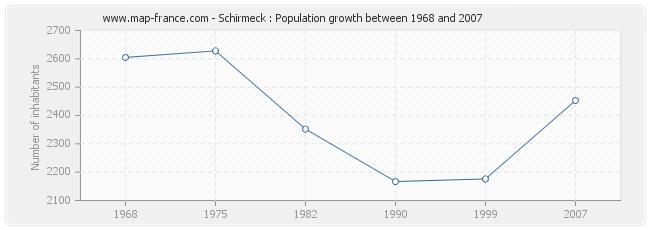 Population Schirmeck