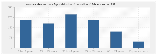 Age distribution of population of Schnersheim in 1999