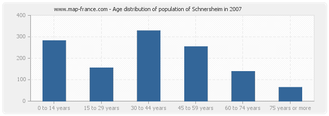 Age distribution of population of Schnersheim in 2007