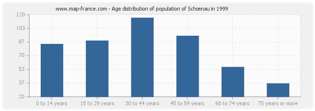 Age distribution of population of Schœnau in 1999