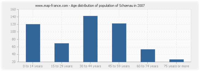 Age distribution of population of Schœnau in 2007