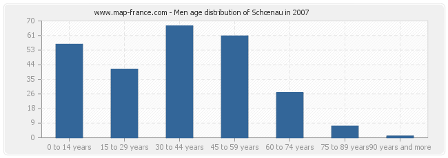 Men age distribution of Schœnau in 2007