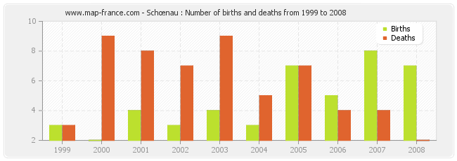 Schœnau : Number of births and deaths from 1999 to 2008
