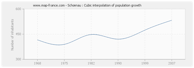 Schœnau : Cubic interpolation of population growth