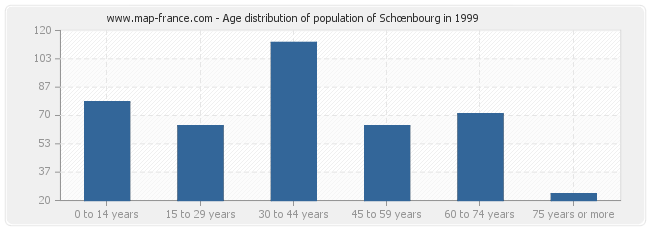 Age distribution of population of Schœnbourg in 1999