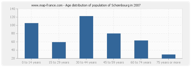 Age distribution of population of Schœnbourg in 2007