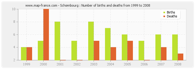 Schœnbourg : Number of births and deaths from 1999 to 2008