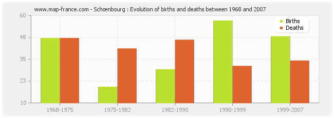 Schœnbourg : Evolution of births and deaths between 1968 and 2007