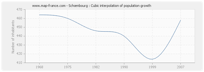 Schœnbourg : Cubic interpolation of population growth
