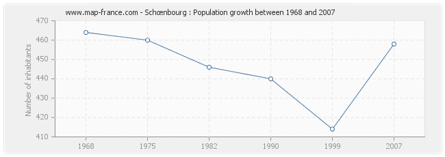 Population Schœnbourg