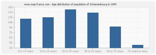 Age distribution of population of Schœnenbourg in 1999