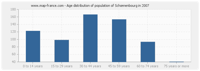 Age distribution of population of Schœnenbourg in 2007