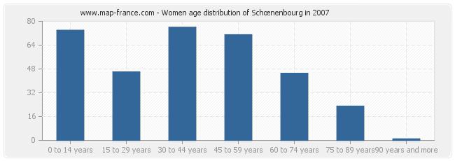 Women age distribution of Schœnenbourg in 2007