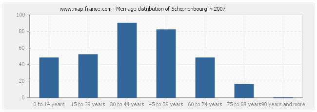 Men age distribution of Schœnenbourg in 2007