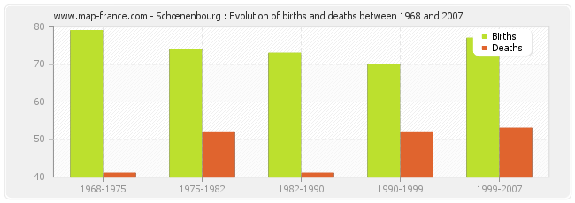 Schœnenbourg : Evolution of births and deaths between 1968 and 2007
