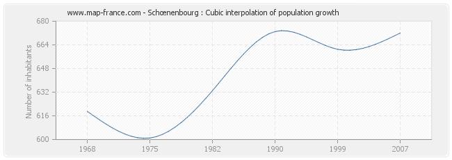 Schœnenbourg : Cubic interpolation of population growth