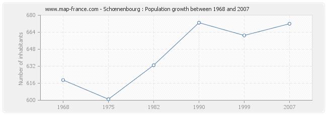 Population Schœnenbourg