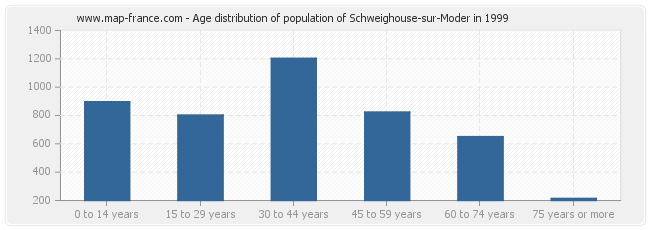 Age distribution of population of Schweighouse-sur-Moder in 1999