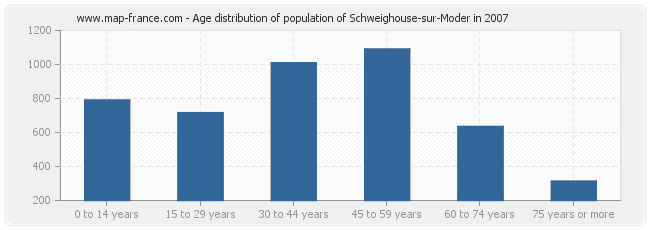 Age distribution of population of Schweighouse-sur-Moder in 2007