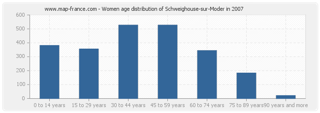 Women age distribution of Schweighouse-sur-Moder in 2007