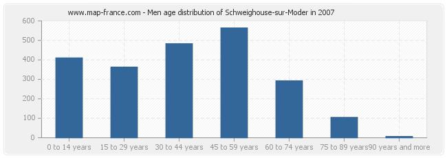 Men age distribution of Schweighouse-sur-Moder in 2007