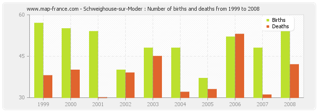 Schweighouse-sur-Moder : Number of births and deaths from 1999 to 2008