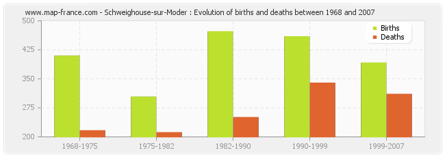 Schweighouse-sur-Moder : Evolution of births and deaths between 1968 and 2007