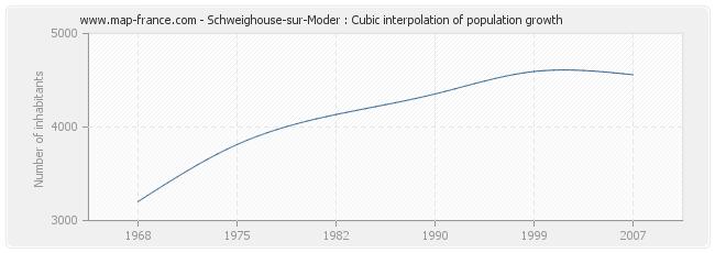 Schweighouse-sur-Moder : Cubic interpolation of population growth