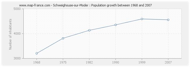 Population Schweighouse-sur-Moder