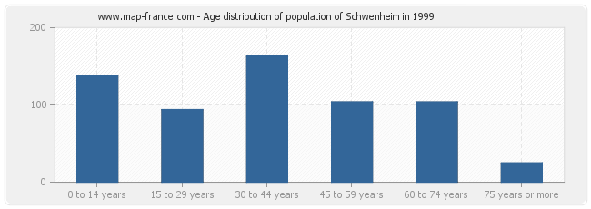 Age distribution of population of Schwenheim in 1999
