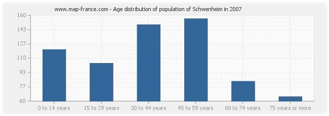 Age distribution of population of Schwenheim in 2007