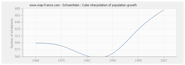 Schwenheim : Cubic interpolation of population growth