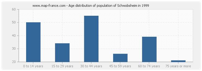 Age distribution of population of Schwobsheim in 1999